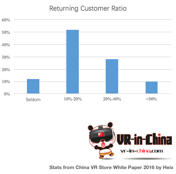 returncustomerratio